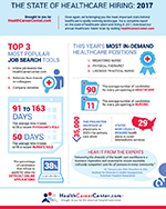 The State of Healthcare Hiring: 2017 Inforgraphic